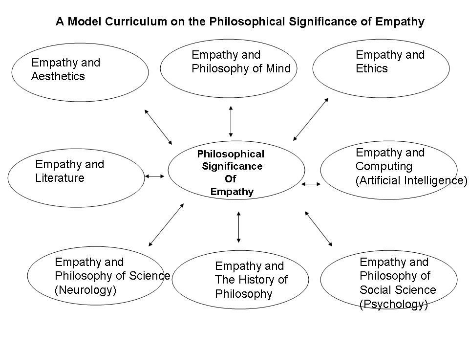 Curriculum (empathy) « Listening With Empathy