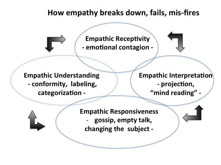 Top Four 4 Empathy Breakdowns And How To Overcome Them Empathy